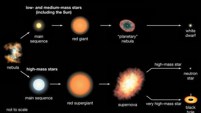 Formación y evolución de estrellas