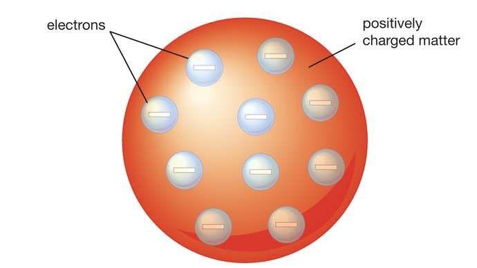 Thomsonov atómový model
